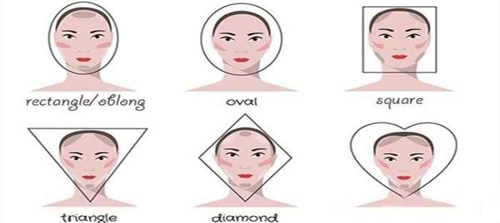 چهره شناسی